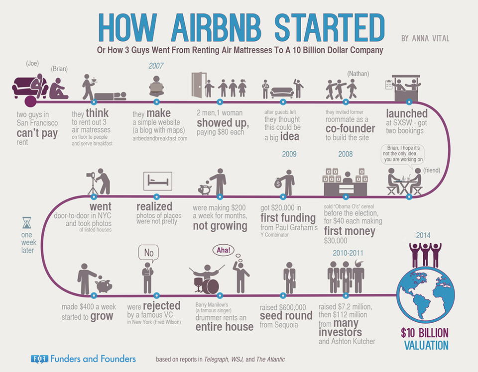 airbnb growth timeline
